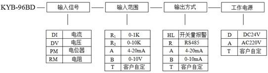 概述     kyb系列转速表采用高性能集成芯片和先进的微处理器进行